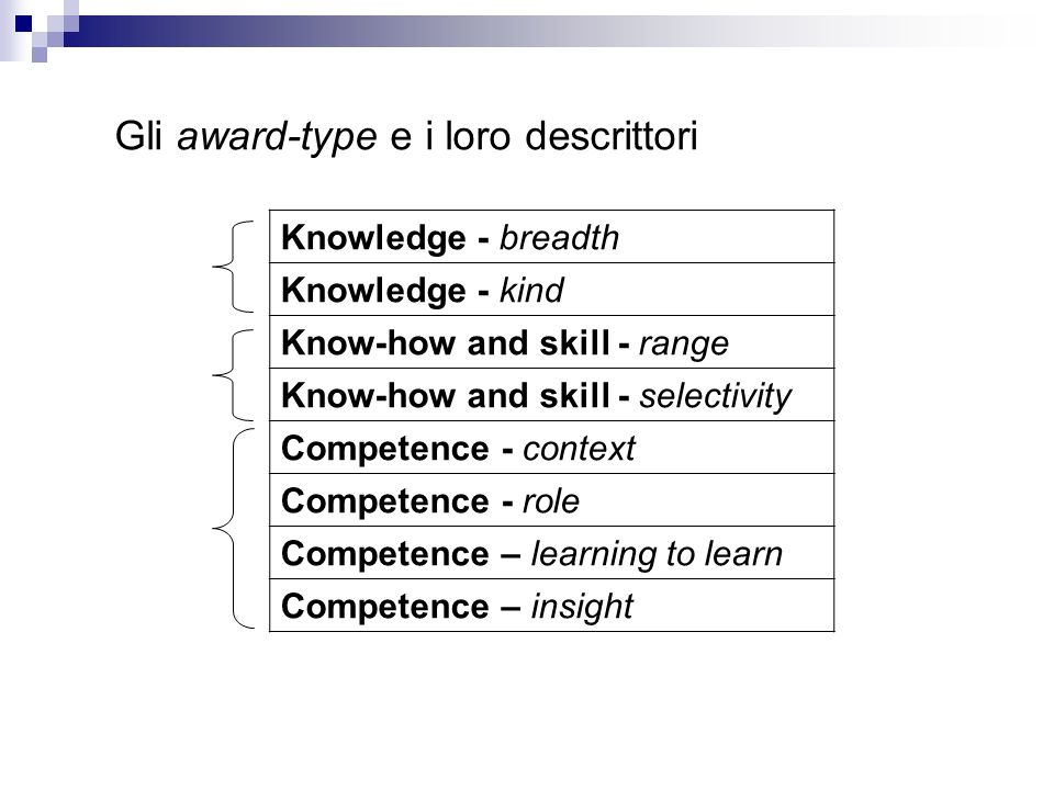 Knowledge - breadth Knowledge - kind Know-how and skill - range Know-how and skill - selectivity Competence - context Competence - role Competence – l