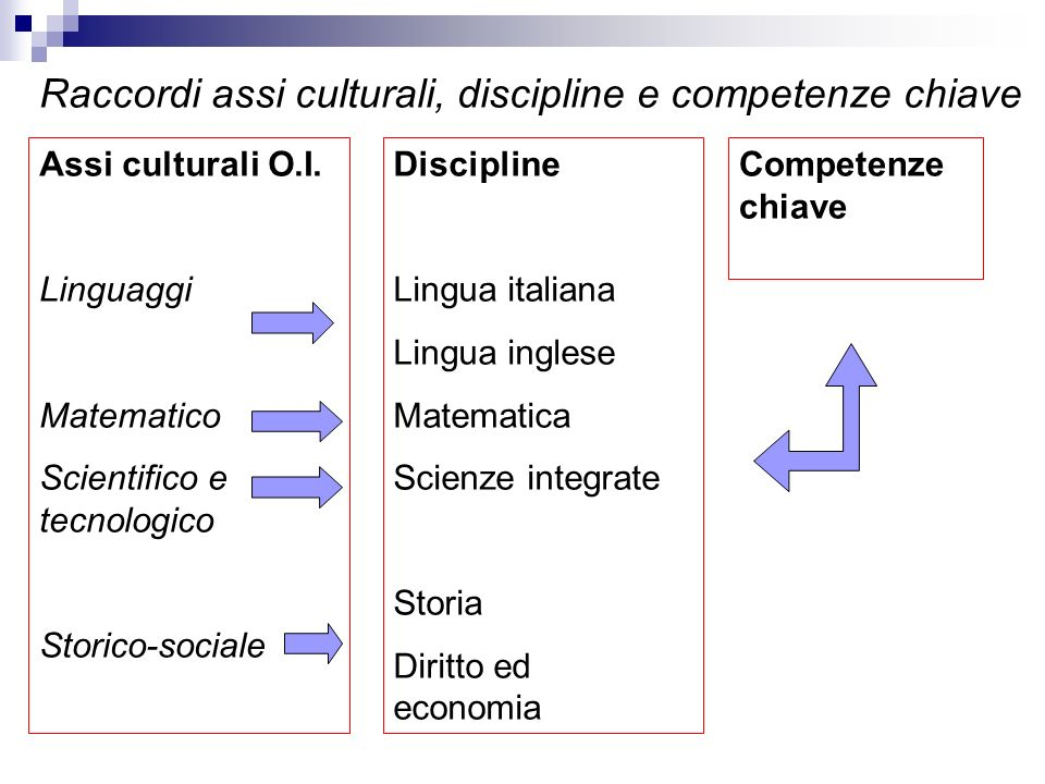Knowledge - breadth Knowledge - kind Know-how and skill - range Know-how and skill - selectivity Competence - context Competence - role Competence – learning to learn Competence – insight Gli award-type e i loro descrittori
