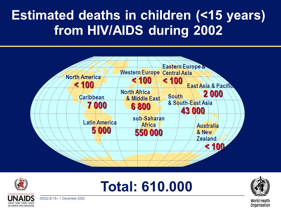 00002-E-15 – 1 December 2002 Estimated deaths in children (<15 years) from HIV/AIDS during 2002 Western Europe < 100 North Africa & Middle East 6 800 sub-Saharan Africa 550 000 Eastern Europe & Central Asia < 100 East Asia & Pacific 2 000 South & South-East Asia 43 000 Australia & New Zealand < 100 North America < 100 Caribbean 7 000 Latin America 5 000 Total: 610.000