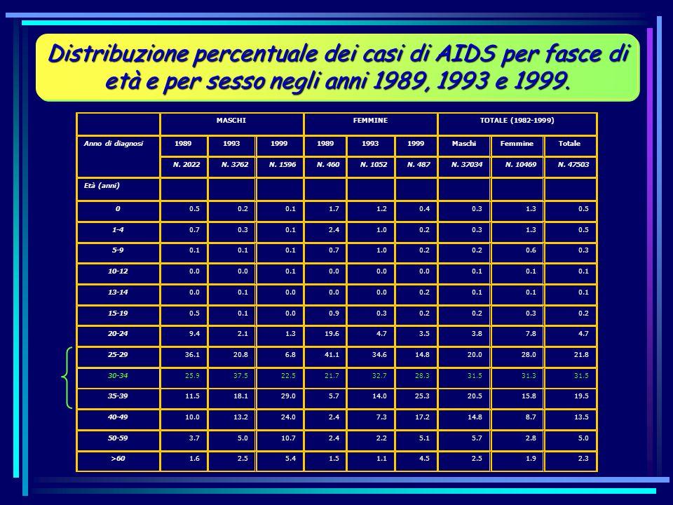 MASCHIFEMMINETOTALE (1982-1999) Anno di diagnosi198919931999198919931999MaschiFemmineTotale N. 2022N. 3762N. 1596N. 460N. 1052N. 487N. 37034N. 10469N.
