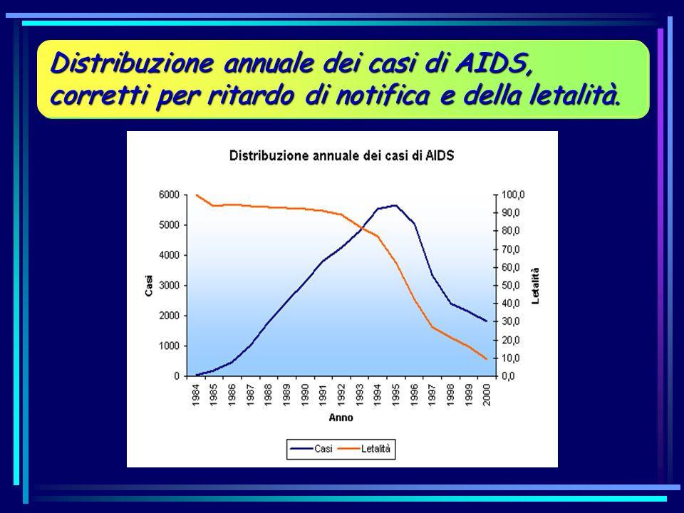 Distribuzione annuale dei casi di AIDS, corretti per ritardo di notifica e della letalità.