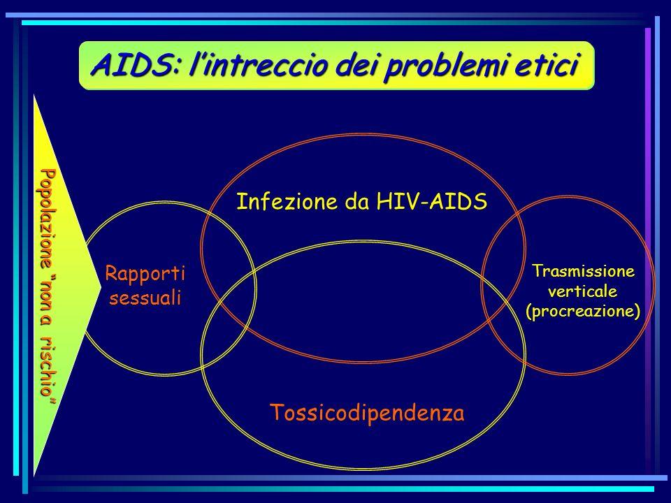 Infezione da HIV-AIDS Tossicodipendenza Trasmissione verticale (procreazione) Rapporti sessuali AIDS: lintreccio dei problemi etici Popolazione non a