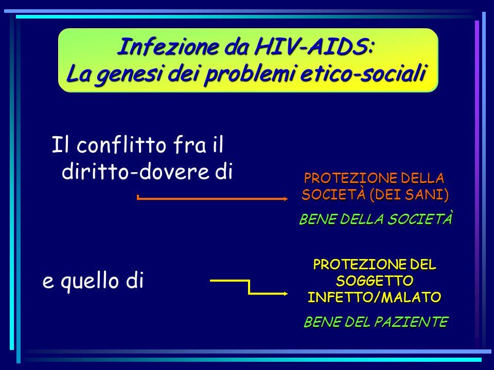 Il conflitto fra il diritto-dovere di Infezione da HIV-AIDS: La genesi dei problemi etico-sociali Infezione da HIV-AIDS: La genesi dei problemi etico-
