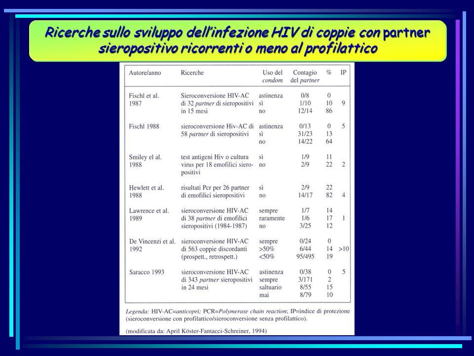 Ricerche sullo sviluppo dellinfezione HIV di coppie con partner sieropositivo ricorrenti o meno al profilattico