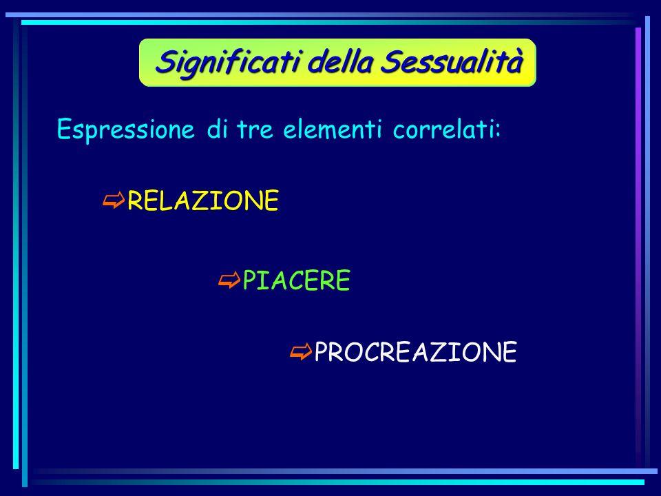 Espressione di tre elementi correlati: Significati della Sessualità PIACERE PROCREAZIONE RELAZIONE
