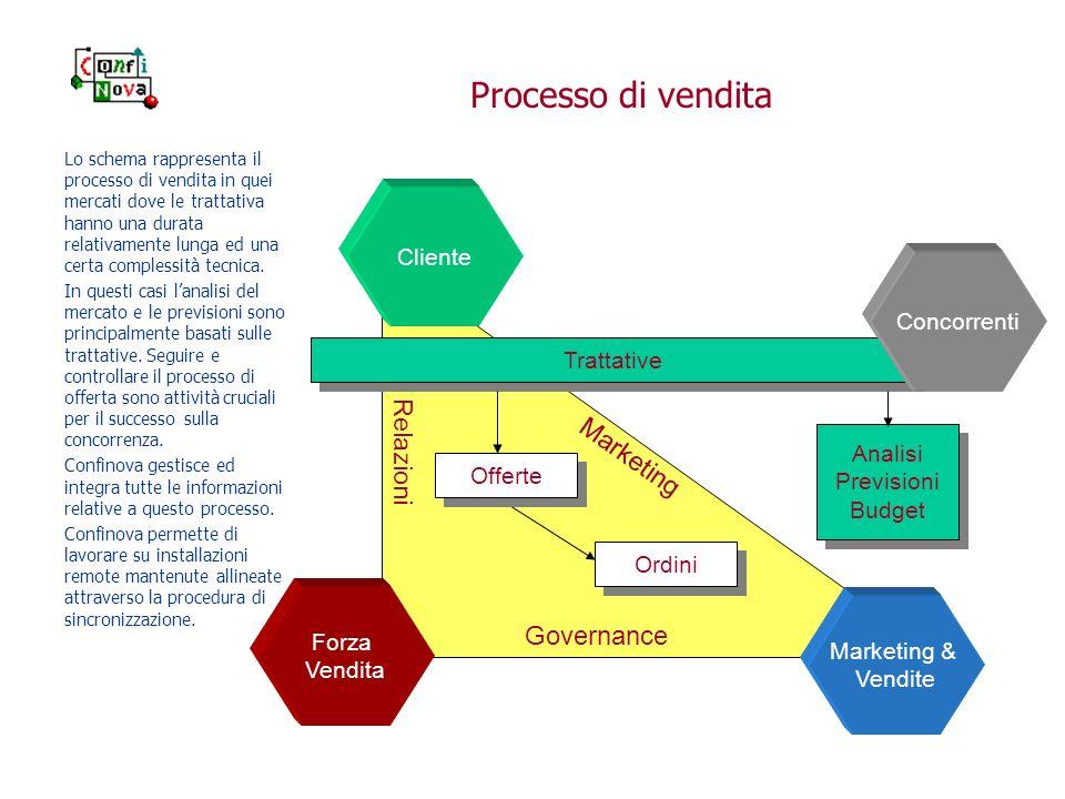 Processo di vendita Cliente Forza Vendita Marketing & Vendite Relazioni Governance Marketing Trattative Ordini Offerte Analisi Previsioni Budget Anali