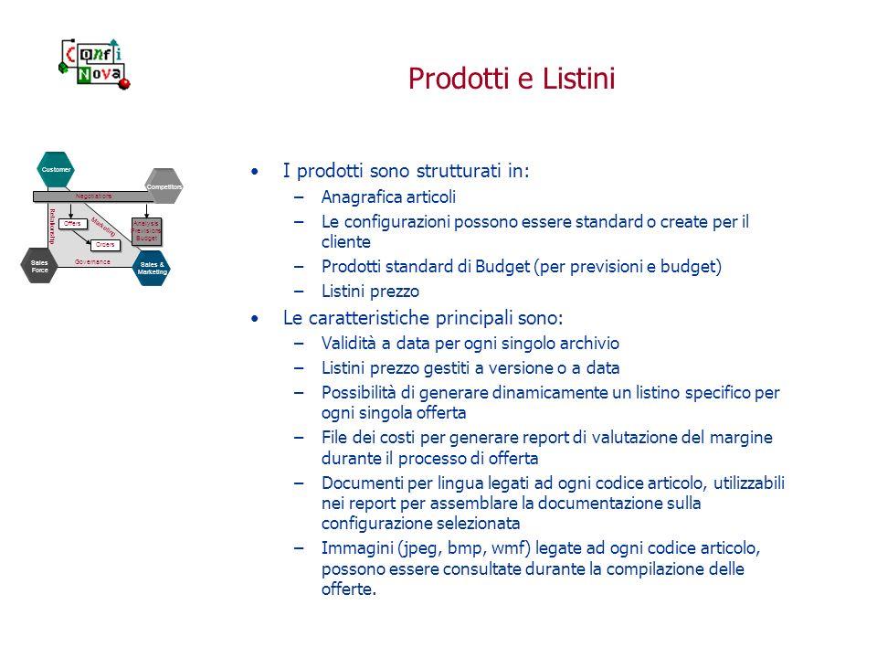 Prodotti e Listini I prodotti sono strutturati in: –Anagrafica articoli –Le configurazioni possono essere standard o create per il cliente –Prodotti s
