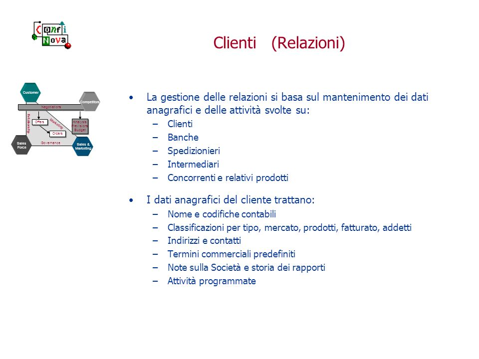 Clienti (Relazioni) La gestione delle relazioni si basa sul mantenimento dei dati anagrafici e delle attività svolte su: –Clienti –Banche –Spedizionie
