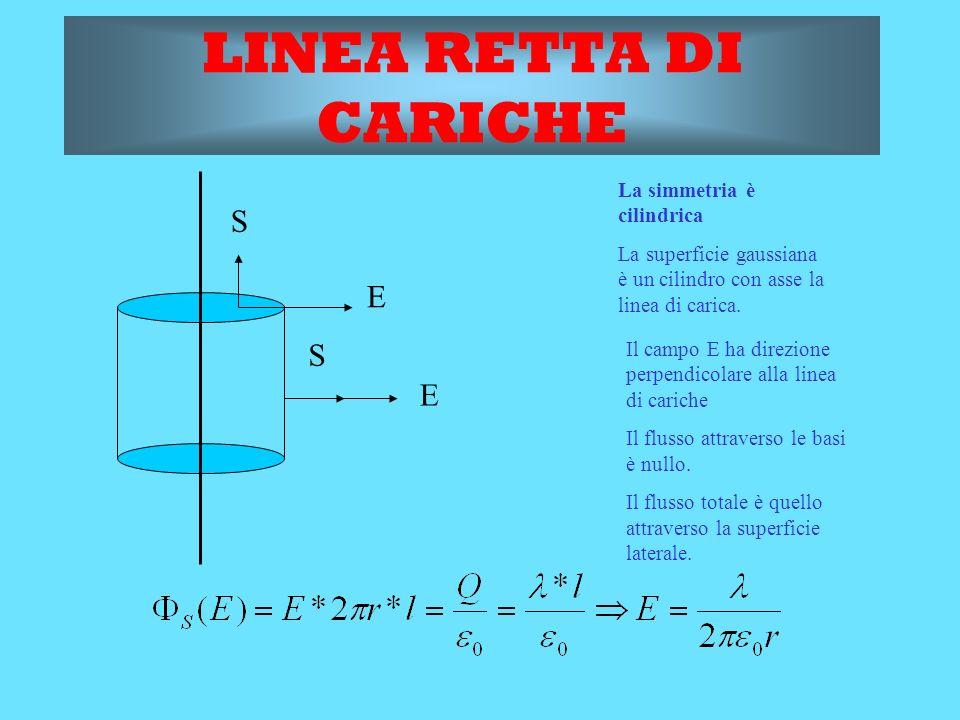 r SFERA PIENA DI CARICHE La simmetria è sferica.