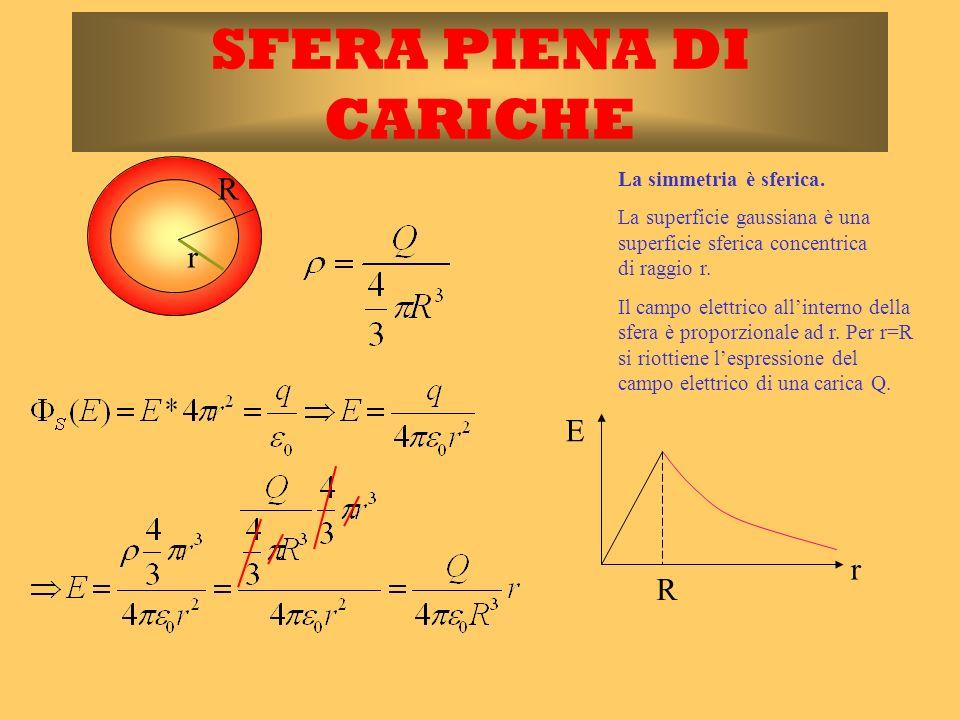 r SFERA PIENA DI CARICHE La simmetria è sferica. La superficie gaussiana è una superficie sferica concentrica di raggio r. R Il campo elettrico allint