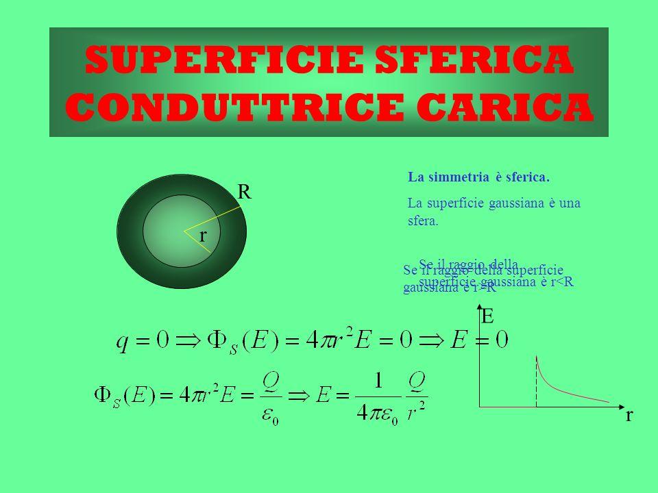 SUPERFICIE SFERICA CONDUTTRICE CARICA La simmetria è sferica. La superficie gaussiana è una sfera. Se il raggio della superficie gaussiana è r<R Se il