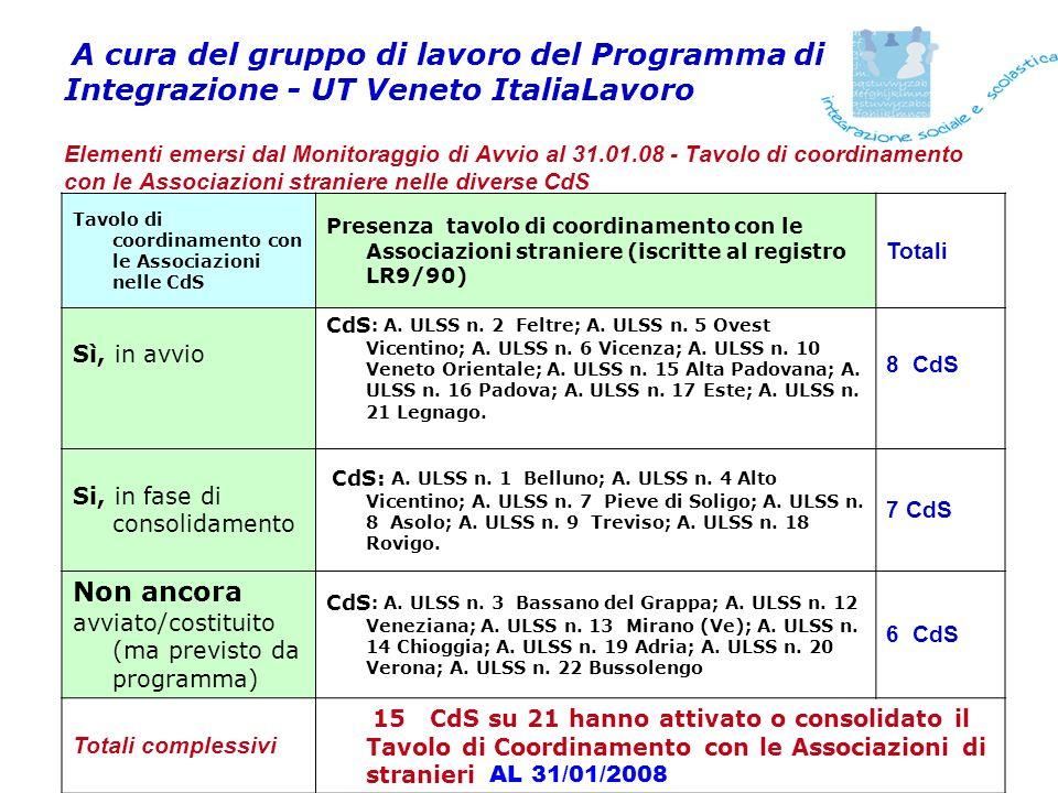 A cura del gruppo di lavoro del Programma di Integrazione - UT Veneto ItaliaLavoro Elementi emersi dal Monitoraggio di Avvio al 31.01.08 – Coinvolgimento Associazioni di Stranieri nelle azioni del programma Associazioni di stranieri e Operatori coinvolti in avvio-realizzazione del Programma: 20 Associazioni + 1 Comitato (che coinvolge 16 Assoc.) + 70 Operatori 8 CdS non le indicano ancora Associazioni di stranieri individuate per la gestione della quota economica prevista: 12 Associazioni + 3 Coordinamenti (che coinvolgono più Assoc.) - iscritte/i a R.R.