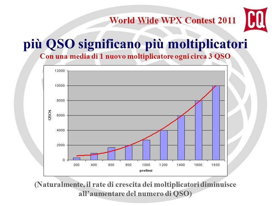 più QSO significano più moltiplicatori Con una media di 1 nuovo moltiplicatore ogni circa 3 QSO (Naturalmente, il rate di crescita dei moltiplicatori diminuisce allaumentare del numero di QSO)