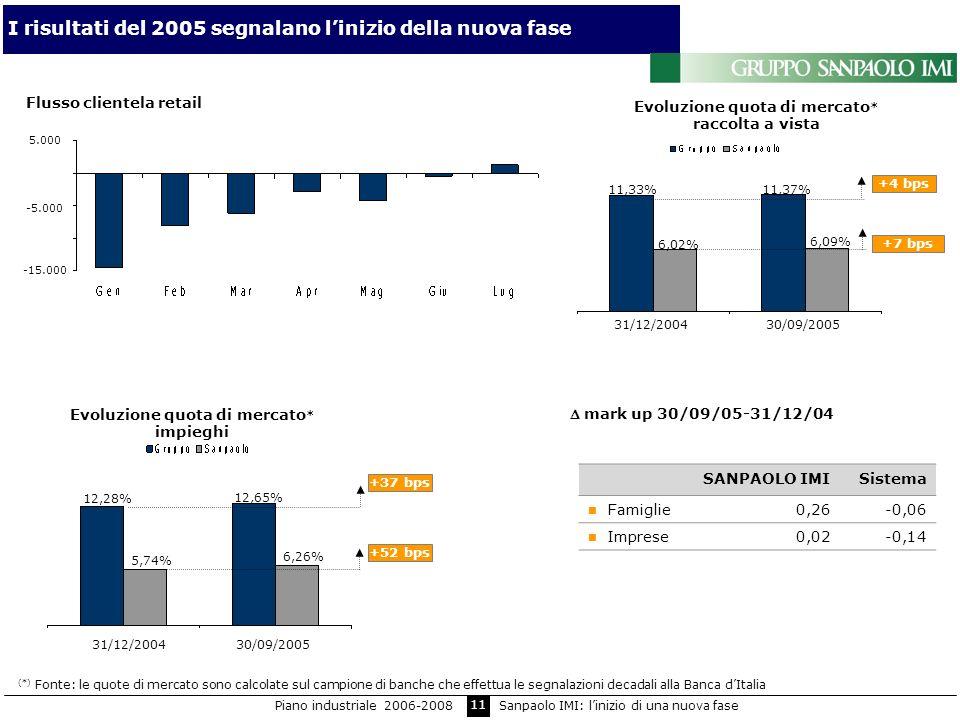 11 I risultati del 2005 segnalano linizio della nuova fase mark up 30/09/05-31/12/04 Flusso clientela retail +37 bps +52 bps SANPAOLO IMISistema Famig
