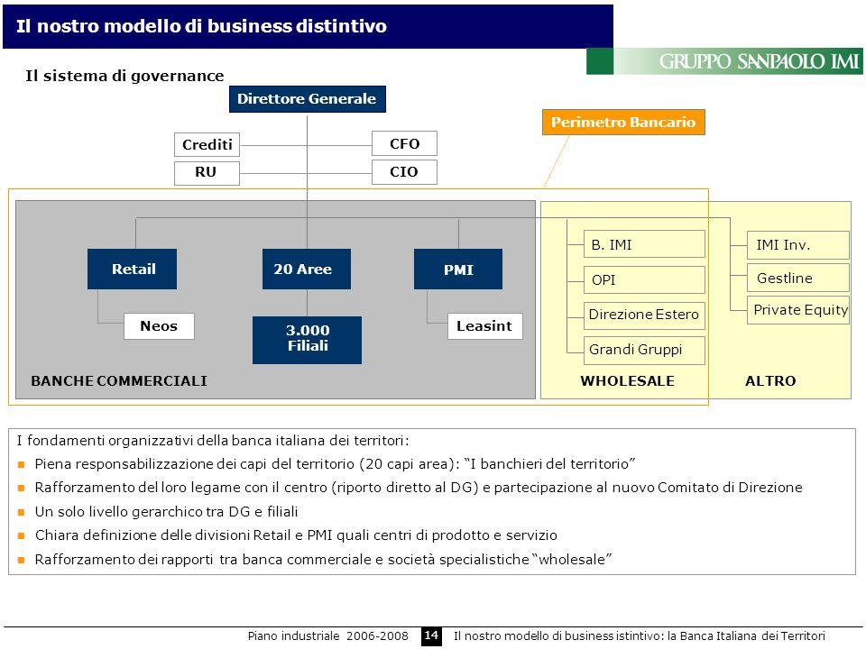 14 Il nostro modello di business distintivo I fondamenti organizzativi della banca italiana dei territori: Piena responsabilizzazione dei capi del ter