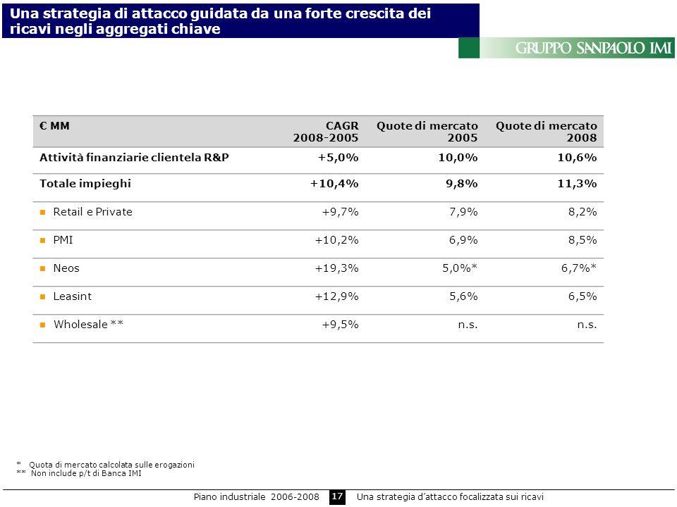 17 * Quota di mercato calcolata sulle erogazioni ** Non include p/t di Banca IMI MMCAGR 2008-2005 Quote di mercato 2005 Quote di mercato 2008 Attività