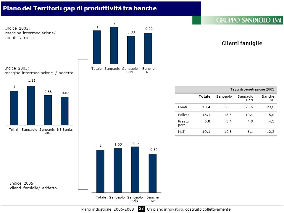 23 Piano dei Territori: gap di produttività tra banche Indice 2005: margine intermediazione/ clienti famiglie Indice 2005: clienti famiglie/ addetto T