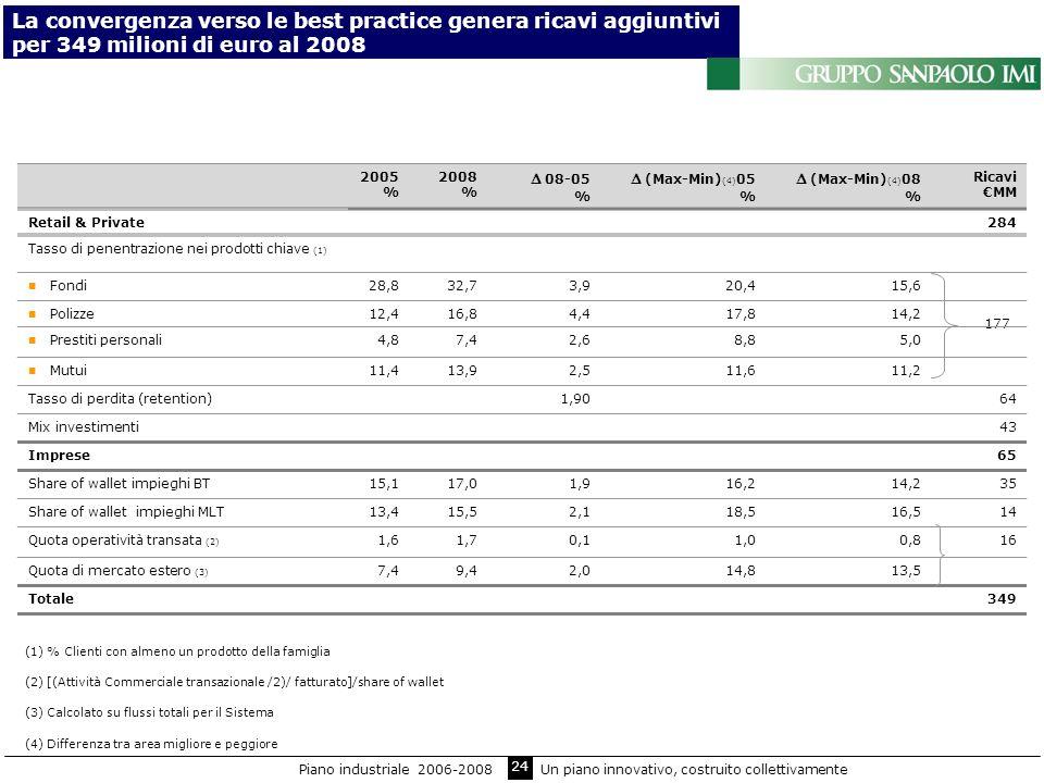 24 177 La convergenza verso le best practice genera ricavi aggiuntivi per 349 milioni di euro al 2008 2005 % 2008 % 08-05 % (Max-Min) (4) 05 % (Max-Mi