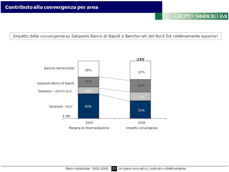 25 Contributo alla convergenza per area Impatto della convergenza su Sanpaolo Banco di Napoli e Banche reti del Nord Est relativamente superiori Sanpa