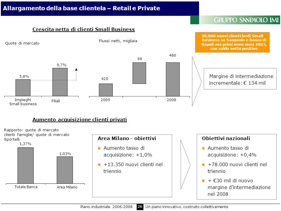 26 Allargamento della base clientela – Retail e Private Crescita netta di clienti Small Business Aumento acquisizione clienti privati Margine di inter