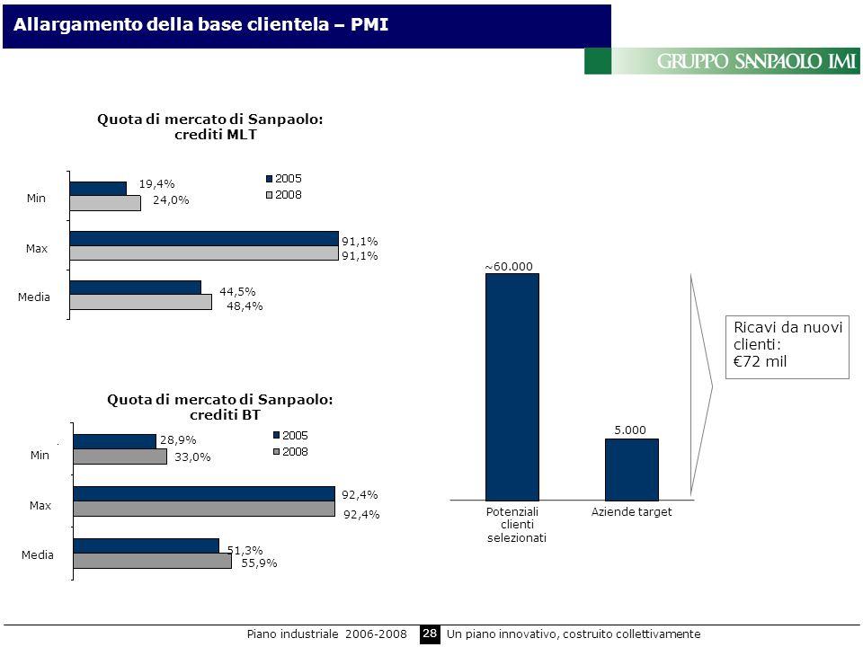 28 Ricavi da nuovi clienti: 72 mil ~60.000 5.000 Aziende targetPotenziali clienti selezionati Quota di mercato di Sanpaolo: crediti MLT 19,4% 24,0% 91