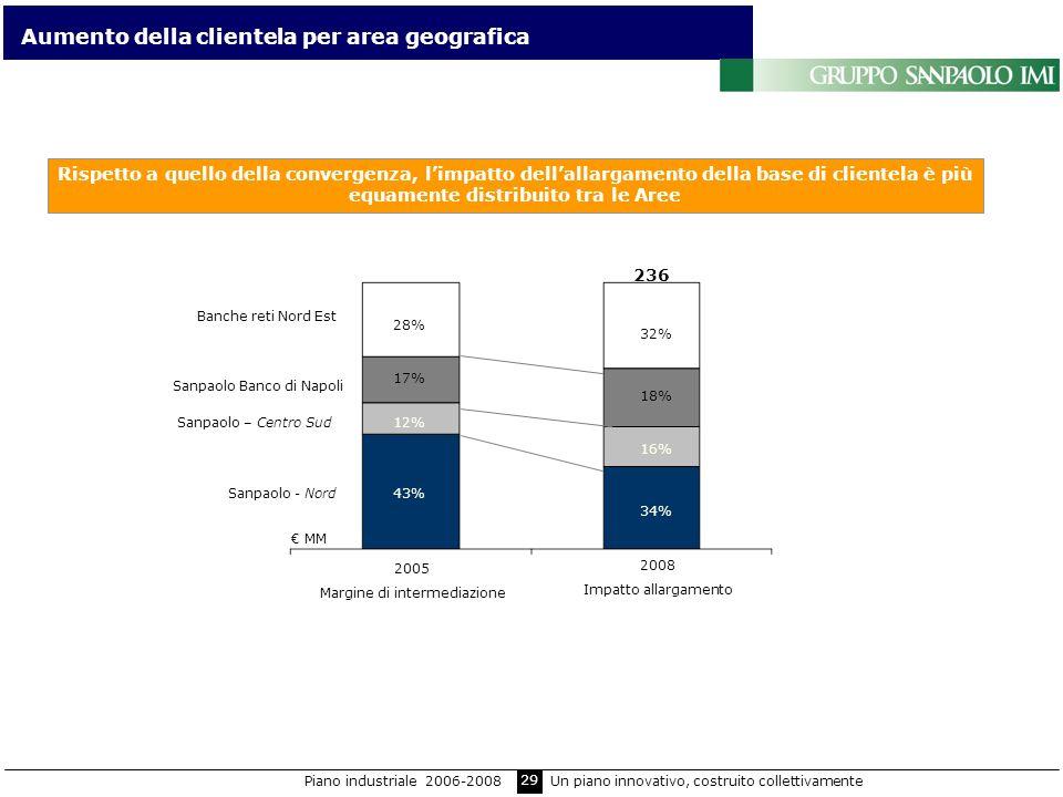 29 Rispetto a quello della convergenza, limpatto dellallargamento della base di clientela è più equamente distribuito tra le Aree Sanpaolo – Centro Su
