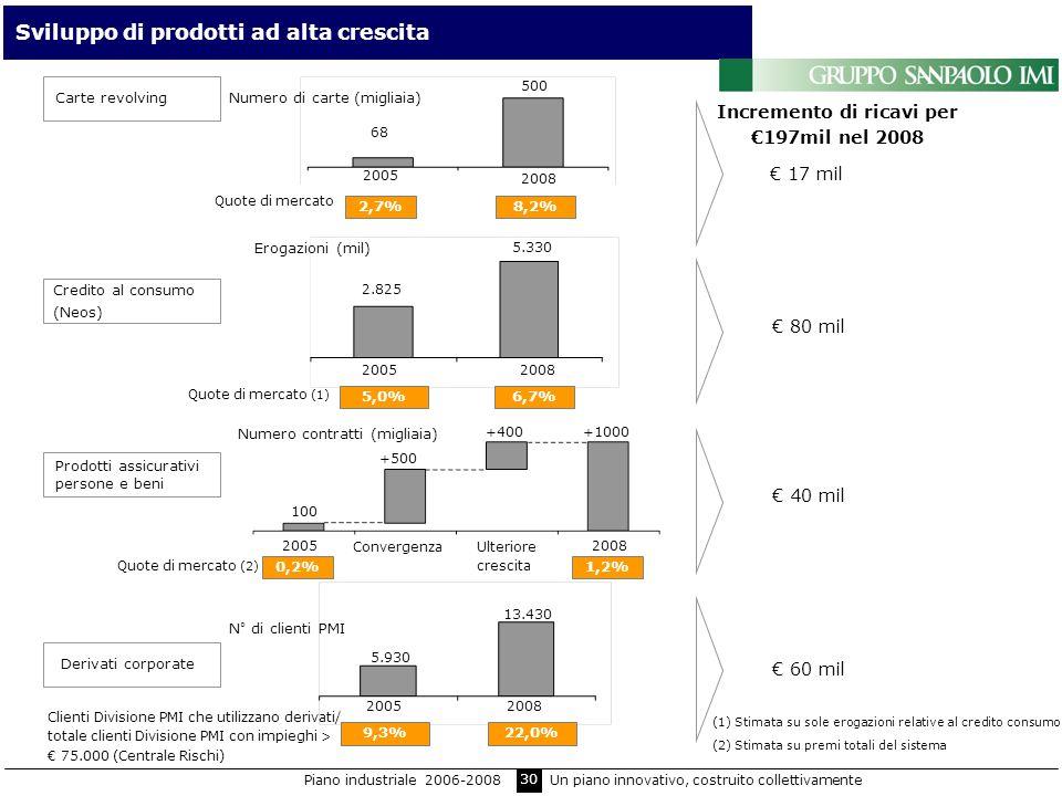 30 Sviluppo di prodotti ad alta crescita Carte revolvingNumero di carte (migliaia) Quote di mercato 2,7%8,2% Prodotti assicurativi persone e beni Incr