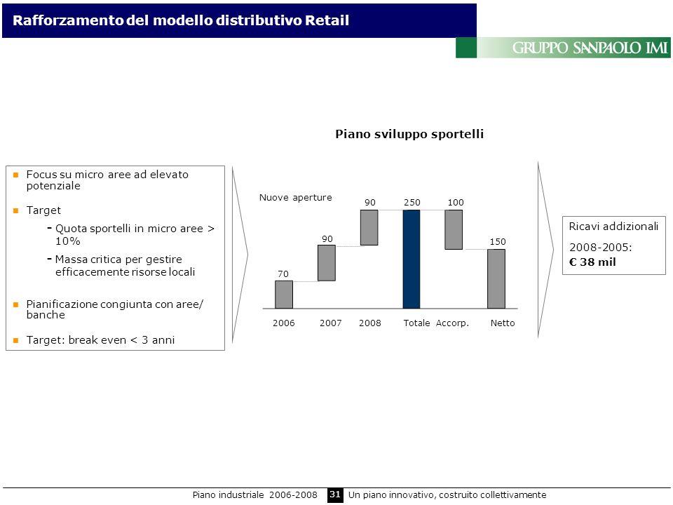 31 Rafforzamento del modello distributivo Retail Focus su micro aree ad elevato potenziale Target - Quota sportelli in micro aree > 10% - Massa critic