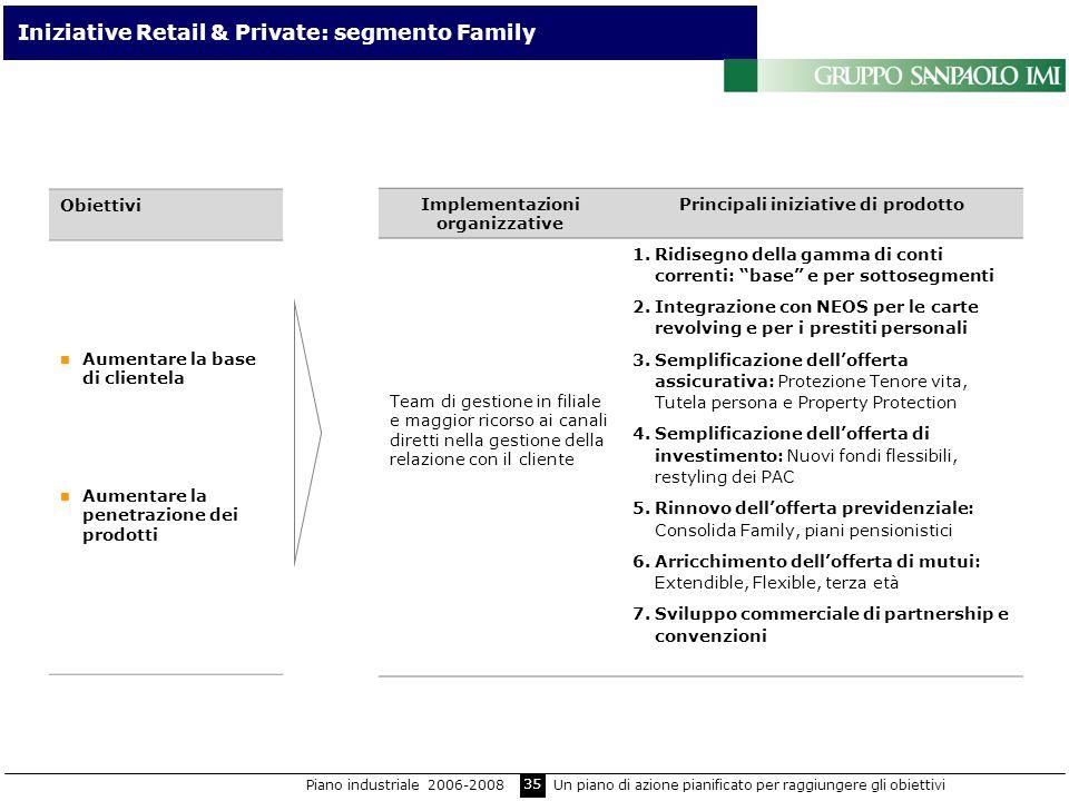 35 Iniziative Retail & Private: segmento Family Obiettivi Aumentare la base di clientela Aumentare la penetrazione dei prodotti Implementazioni organi