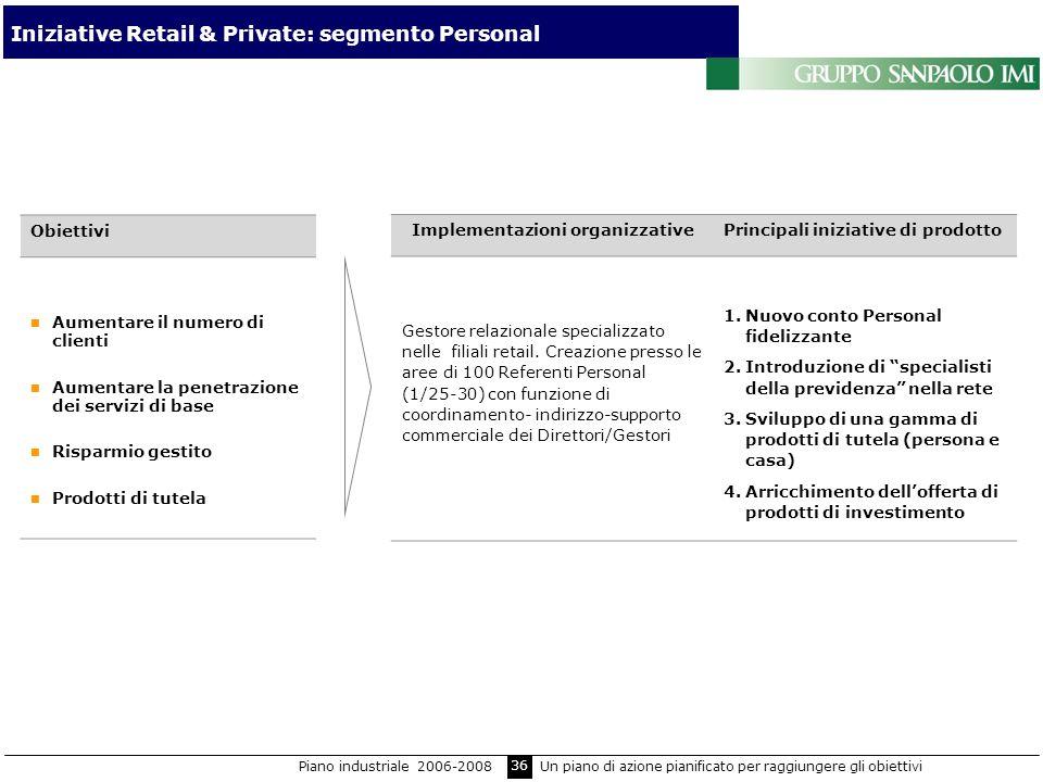 36 Iniziative Retail & Private: segmento Personal Obiettivi Aumentare il numero di clienti Aumentare la penetrazione dei servizi di base Risparmio ges
