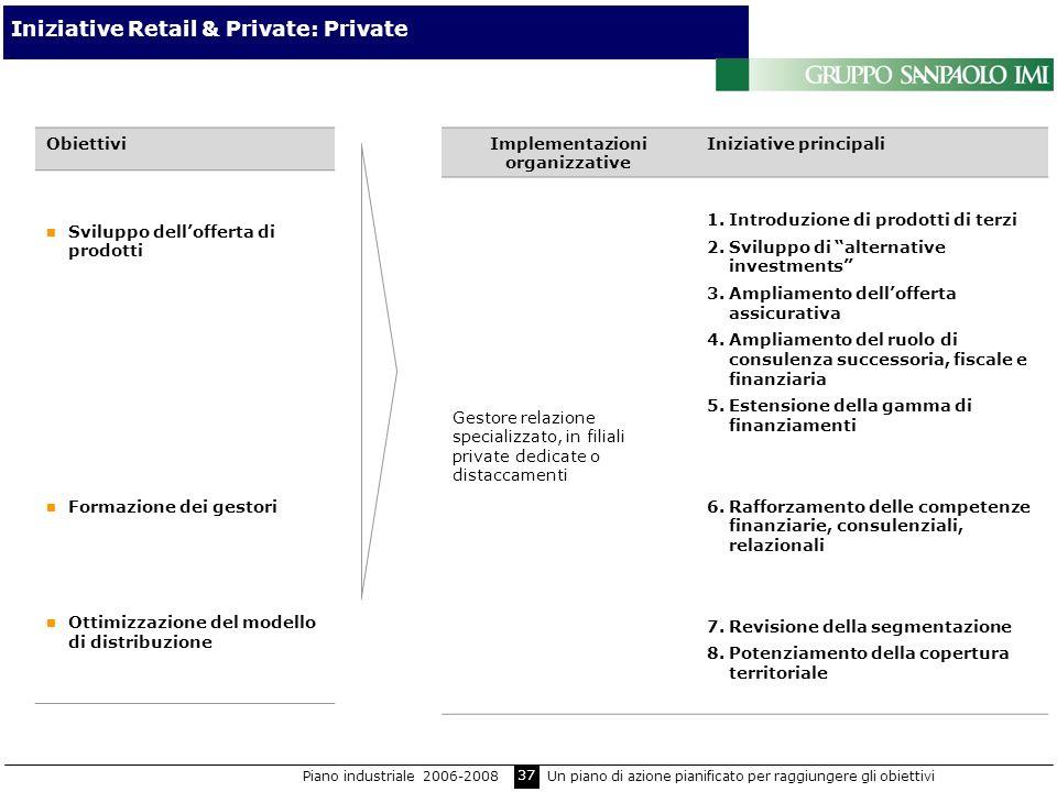37 Iniziative Retail & Private: Private Obiettivi Sviluppo dellofferta di prodotti Formazione dei gestori Ottimizzazione del modello di distribuzione