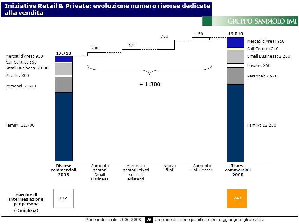 39 Iniziative Retail & Private: evoluzione numero risorse dedicate alla vendita Call Centre: 160 Mercati dArea: 950 Small Business: 2.000 Private: 300