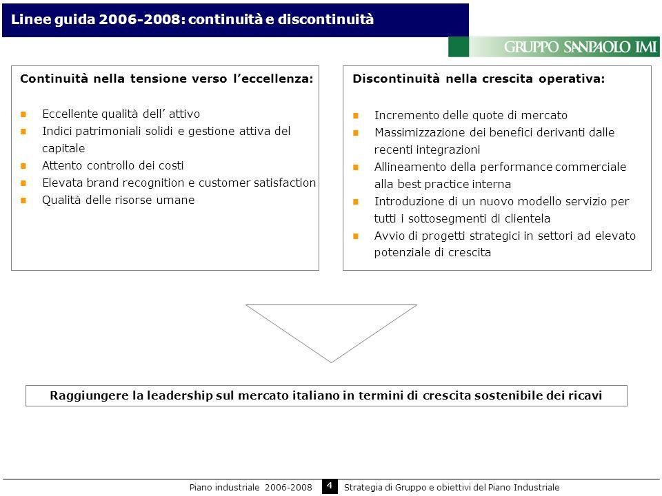 5 Obiettivi del piano industriale Fattore di crescita CAGR 2005-2008 AFI+6,0% Impieghi+9,4% Limiti Core Tier 1 ratio ~ 7% Costi0% in termini reali Costo del credito per finanziare la crescita +4bps (sul modello di portafoglio) Obiettivi2008 Utile delloperatività corrente 4,1 mld Utile netto2,5 mld ROE18% Cost/ income52% Piano industriale 2006-2008Strategia di Gruppo e obiettivi del Piano Industriale