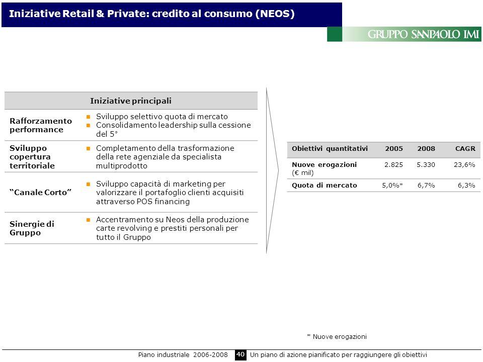 40 Iniziative Retail & Private: credito al consumo (NEOS) Iniziative principali Rafforzamento performance Sviluppo selettivo quota di mercato Consolid