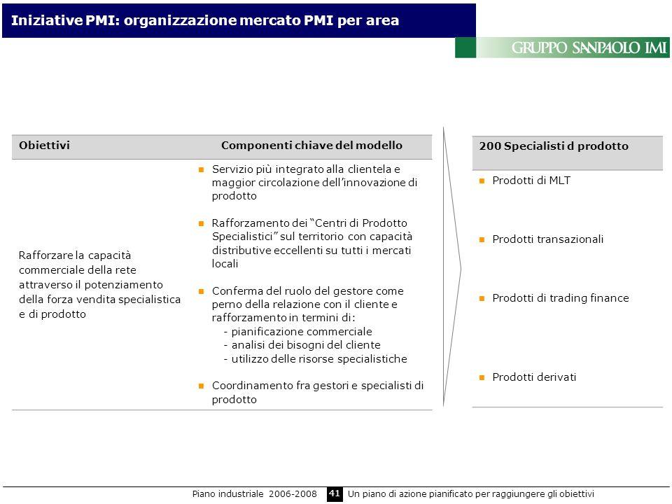 41 Iniziative PMI: organizzazione mercato PMI per area ObiettiviComponenti chiave del modello Rafforzare la capacità commerciale della rete attraverso