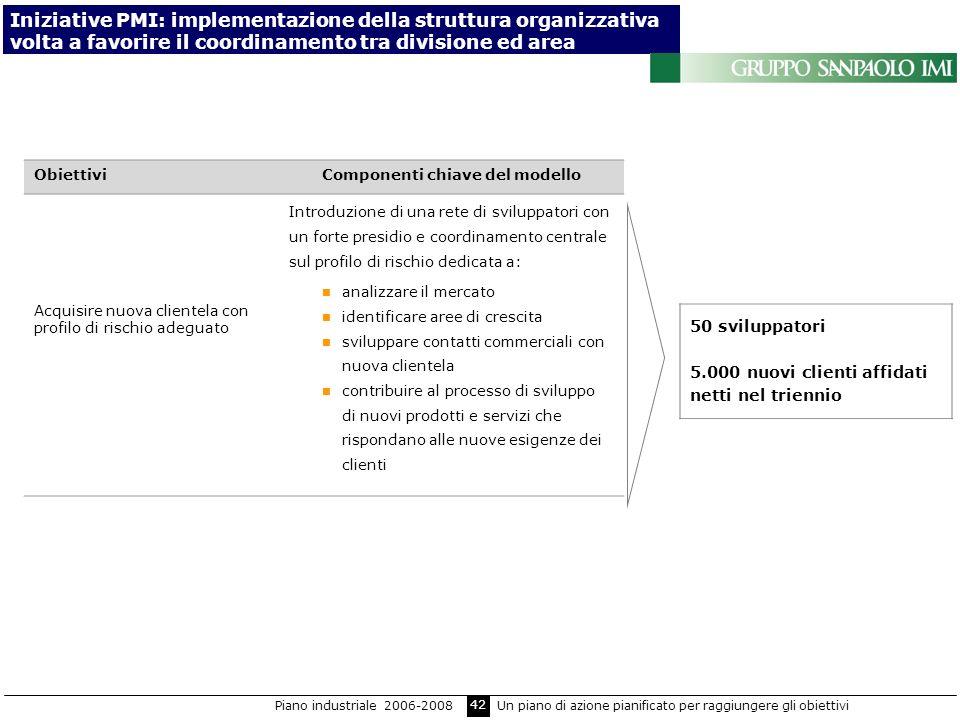42 ObiettiviComponenti chiave del modello Acquisire nuova clientela con profilo di rischio adeguato Introduzione di una rete di sviluppatori con un fo