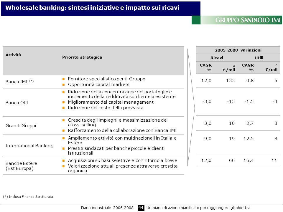 44 Wholesale banking: sintesi iniziative e impatto sui ricavi (*) Inclusa Finanza Strutturata Attività Priorità strategica Banca IMI (*) Fornitore spe