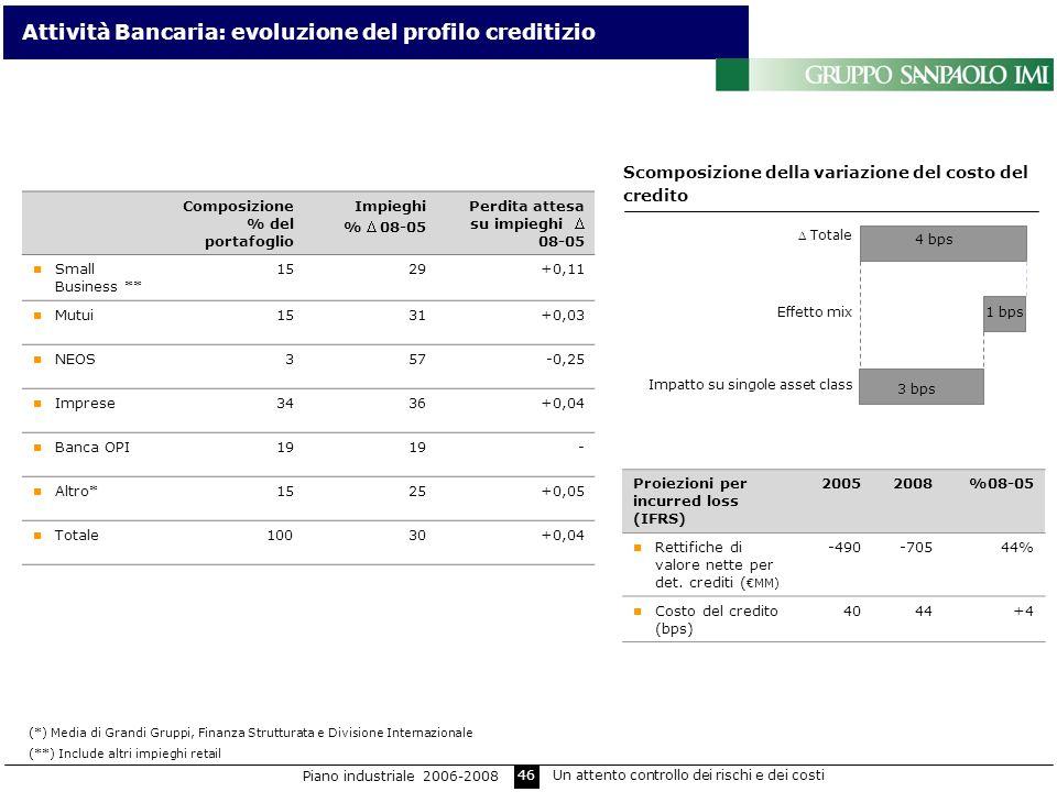 46 Attività Bancaria: evoluzione del profilo creditizio Scomposizione della variazione del costo del credito Totale Effetto mix Impatto su singole ass
