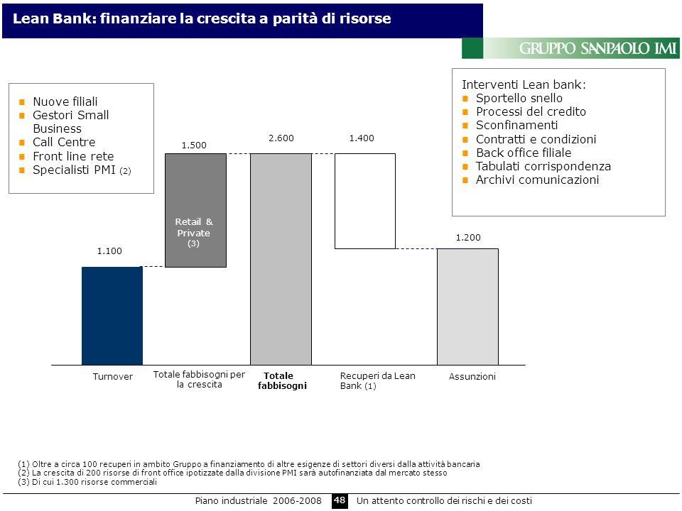 48 Lean Bank: finanziare la crescita a parità di risorse 1.100 2.600 Turnover Totale fabbisogni Recuperi da Lean Bank (1) 1.500 1.400 1.200 Totale fab