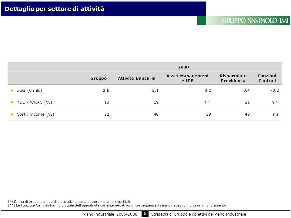6 Dettaglio per settore di attività 2008 GruppoAttività Bancaria Asset Management e IPB Risparmio e Previdenza Funzioni Centrali Utile ( mld)2,52,10,2