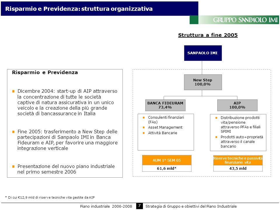 7 Risparmio e Previdenza: struttura organizzativa Struttura a fine 2005 BANCA FIDEURAM 73,4% AIP 100,0% Consulenti finanziari (FAs) Asset Management A