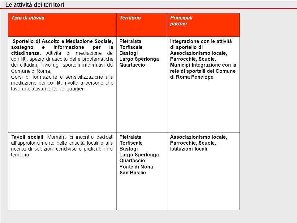 Tipo di attivitàTerritorioPrincipali partner Sportello di Ascolto e Mediazione Sociale, sostegno e informazione per la cittadinanza. Attività di media