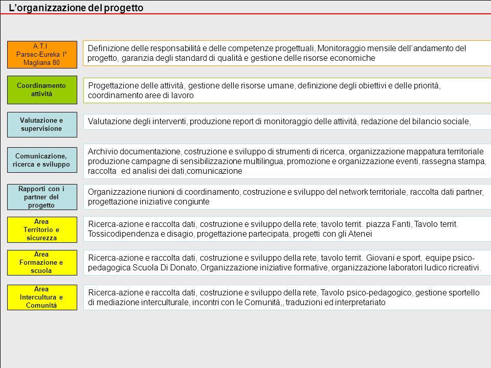 Lorganizzazione del progetto Coordinamento attività Area Formazione e scuola Area Intercultura e Comunità Comunicazione, ricerca e sviluppo Valutazion