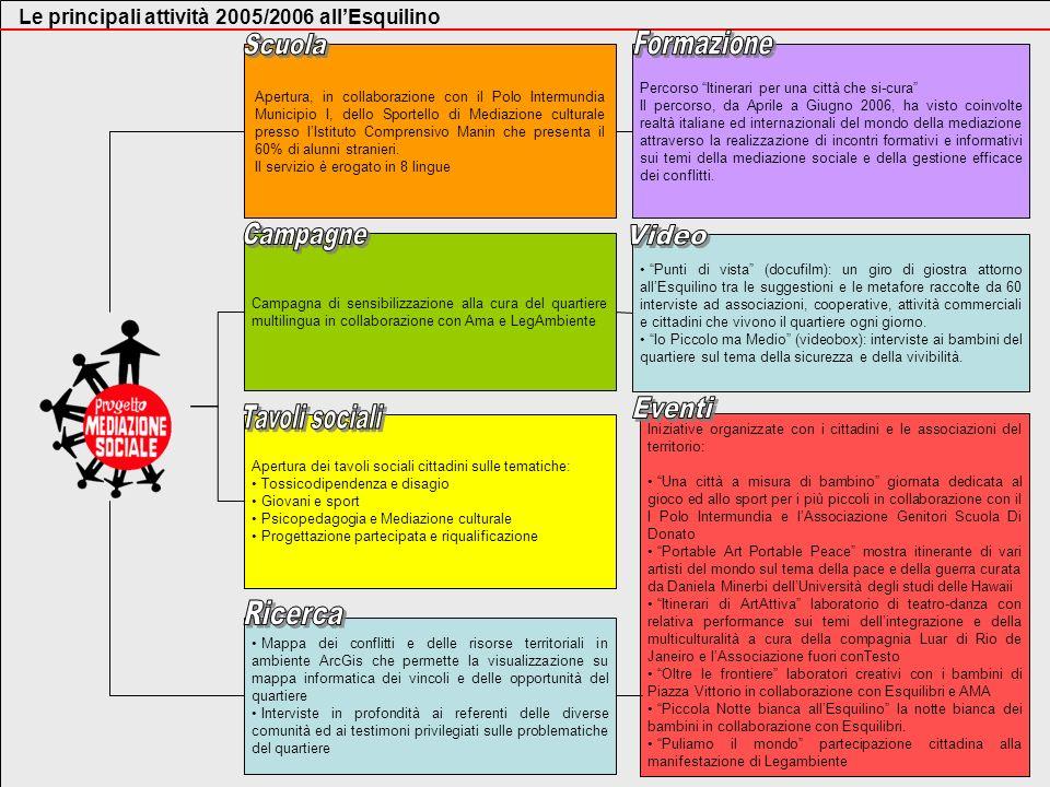 Le principali attività 2005/2006 allEsquilino Campagna di sensibilizzazione alla cura del quartiere multilingua in collaborazione con Ama e LegAmbient