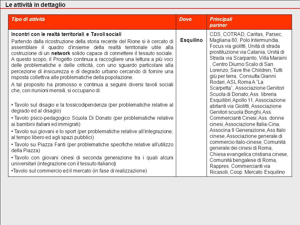 Tipo di attivitàDovePrincipali partner Lequipe psico-pedagogica e lo Sportello di Mediazione Interculturale Da Febbraio 2006 il Progetto Mediazione Sociale è presente allinterno dell Istituto Comprensivo D.