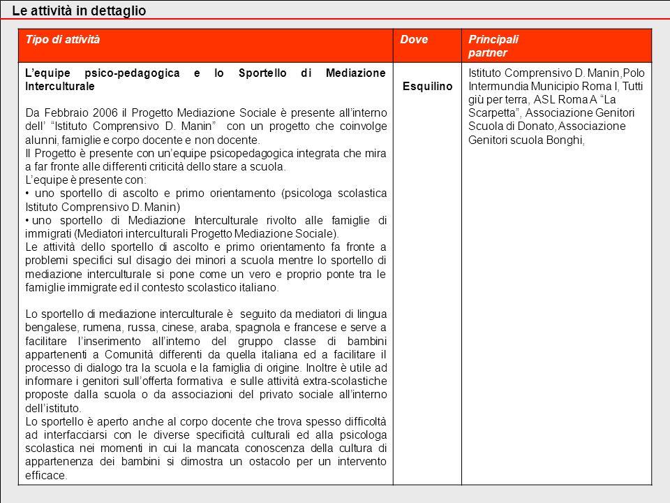 Tipo di attivitàDovePrincipali partner Lequipe psico-pedagogica e lo Sportello di Mediazione Interculturale Da Febbraio 2006 il Progetto Mediazione So