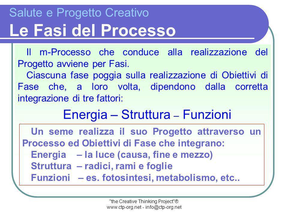 the Creative Thinking Project ® www.ctp-org.net - info@ctp-org.net Salute e Progetto Creativo E PROGETTO CREATIVO MACRO- PROCESSO (RICERCA) PROCESSO CREATIVO PROCESSO PRODUTTIVO PRODOTTO CREATIVO PC PP E Il Processo Produttivo (PP) si fonda sulla ricerca-di-energia (E) atta a sostenere il Processo Creativo (PC).