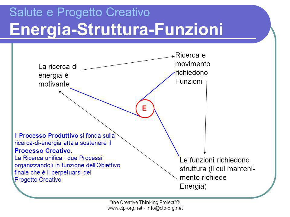 the Creative Thinking Project ® www.ctp-org.net - info@ctp-org.net Salute e Progetto Creativo Le Fasi del Processo Il m-Processo che conduce alla realizzazione del Progetto avviene per Fasi.