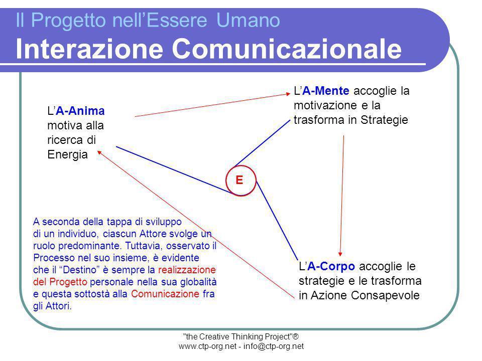 Osserviamo ora il Processo-Ricerca attraverso gli Attori principali individuati dalla Comunicazione Creativa 1.