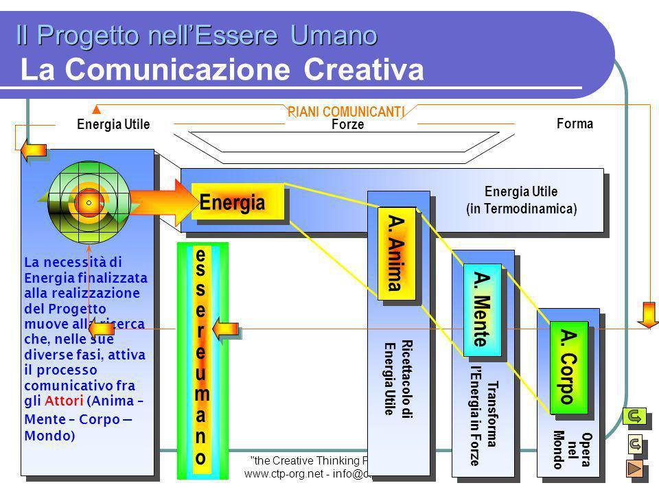 the Creative Thinking Project ® www.ctp-org.net - info@ctp-org.net MEMBRANA LA CELLULA Gli Attori Comunicazionali Analogia Funzionale CITOPLASMA ANIMA MENTE CORPO NUCLEO M2-III°/5 Interscambiointerno-esterno StrategieProduttive Progetto e Potenziale Creativo
